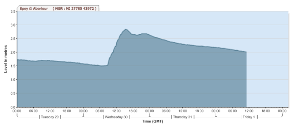 River spey, Aberlour gauging station hydrograph