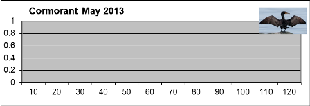 Cormorant count: number per 10km section