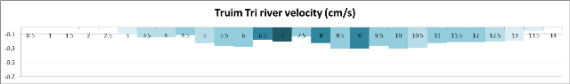 River flow velocity at TR1. The darker the shading the faster the flow.