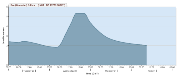 River Dee, Park gauging station hydrograph